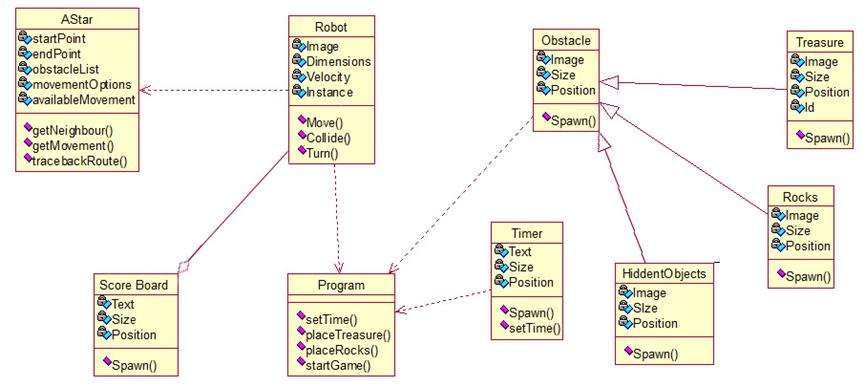 UML Class diagrams   Ari Fakhi's Portfolio